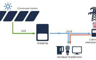 Сетевой инвертор Sun2000 40KTL от компании Huawei