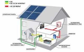 Солнечная электростанция для дома и дачи — комплект 10 квт