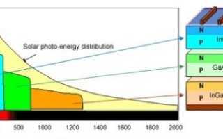 Арсенид-галиевые солнечные батареи