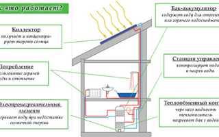 Как работают солнечные коллекторы различных видов