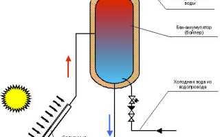 Как сделать систему нагрева воды от энергии солнца?