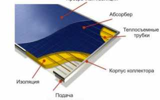 Сборка абсорбера для солнечного коллектора своими руками