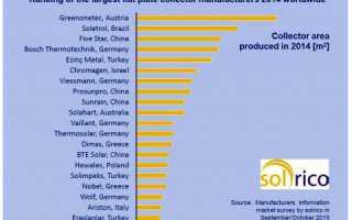 Ведущие производители систем солнечного отопления