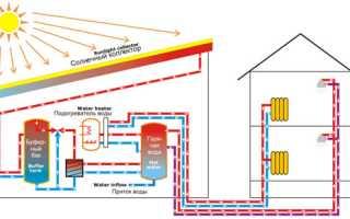 Систем обогрева дома солнечной энергией