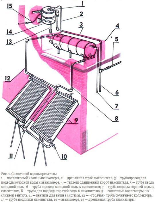 схема изготовления солнечного коллектора своими руками