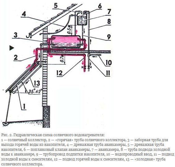 гидравлическа схема солнечного коллектора