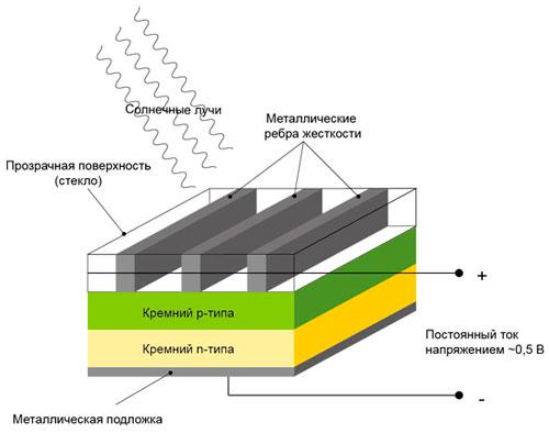 принцип работы фотоэлемента