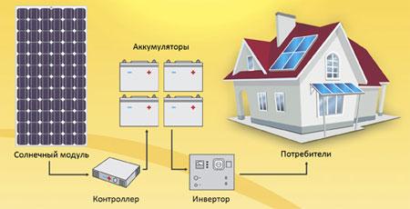 схема домашней солнечной электростанции