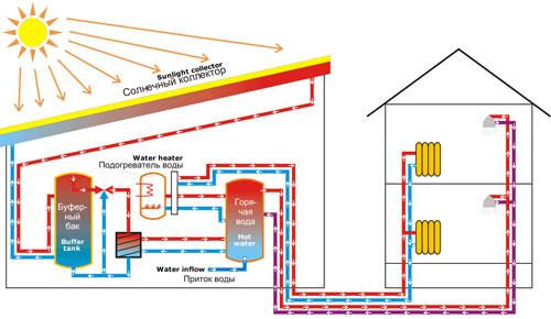 система отопления с солнечным коллектором