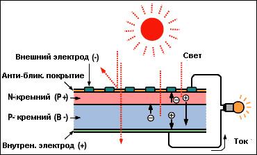 принцип работы фотоэлементов