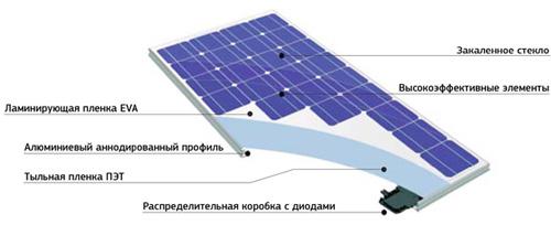 устройство элемента солнечной батареи
