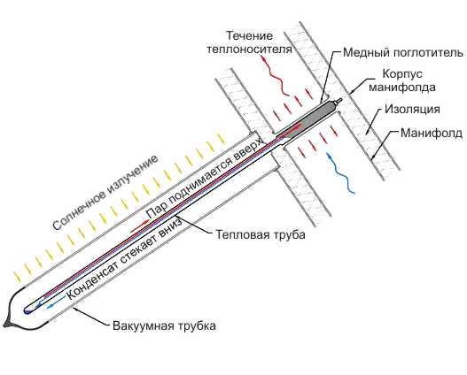схема вакуумной трубки