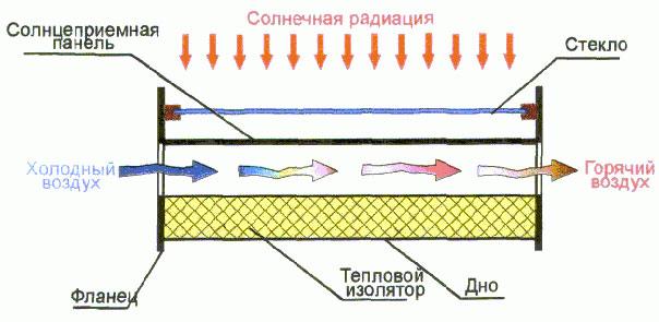 Устройство и установка воздушного коллектора