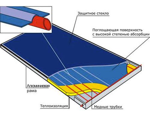 устройство плоского коллектора