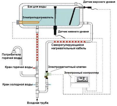 схема водонагревательной гелиоустановки