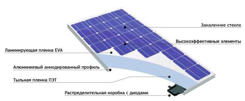 устройство солнечной панели