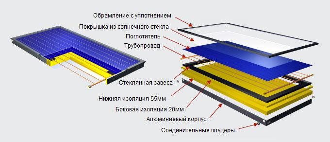 составляющие солнечной панели