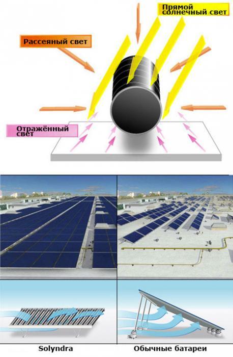 цилиндрическая солнечная батарея