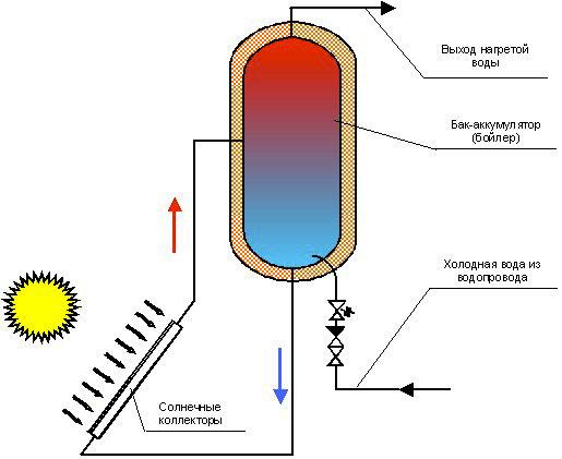 Схема одноконтурного водонагревателя