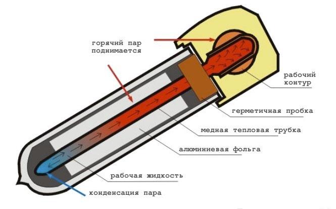 вакуумная трубка