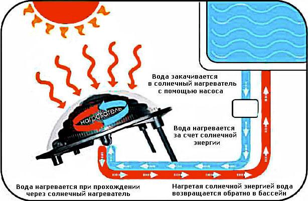 Одноконтурная система нагрева