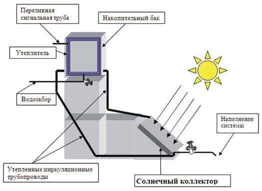 Солнечное водяное отопление