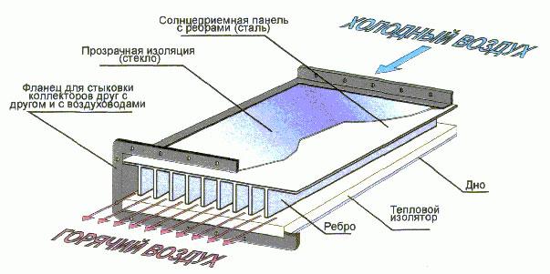 Схема воздушного коллектора