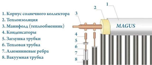 Схема вакуумного коллектора