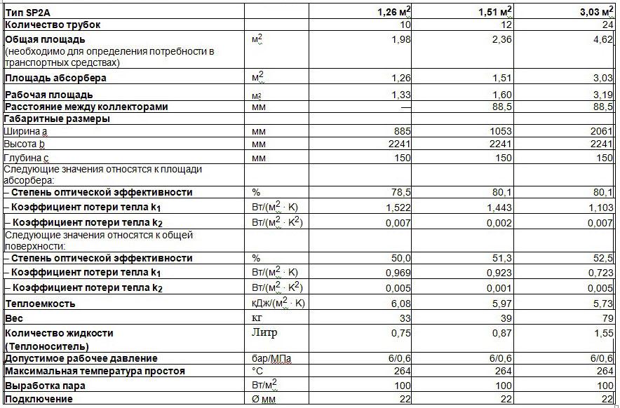 характеристики Vitosol 200-T SP2A