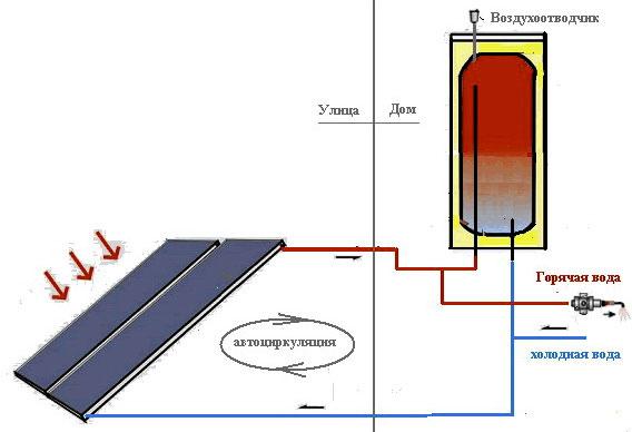 Схема одноконтурного нагрева