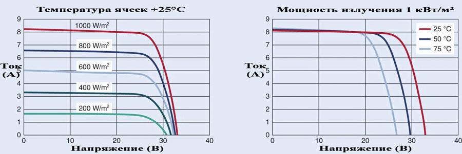 Зависимость напряжения от температуры