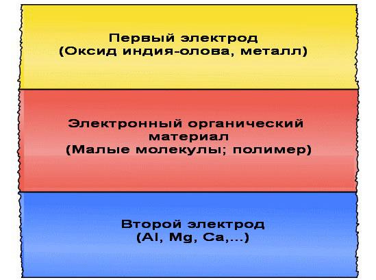Структура однослойного элемента