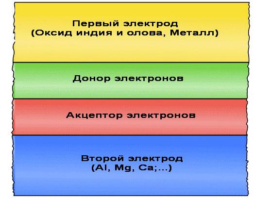 Структура многослойного элемента