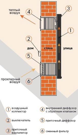 установка отопительного коллектора