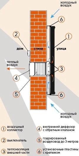 установка вентиляционного коллектора