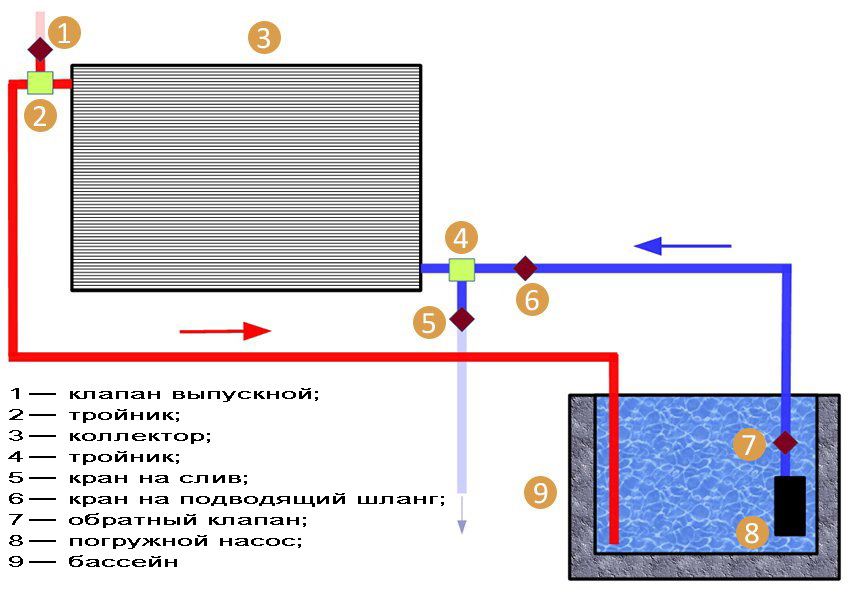 Схема солнечного подогрева воды
