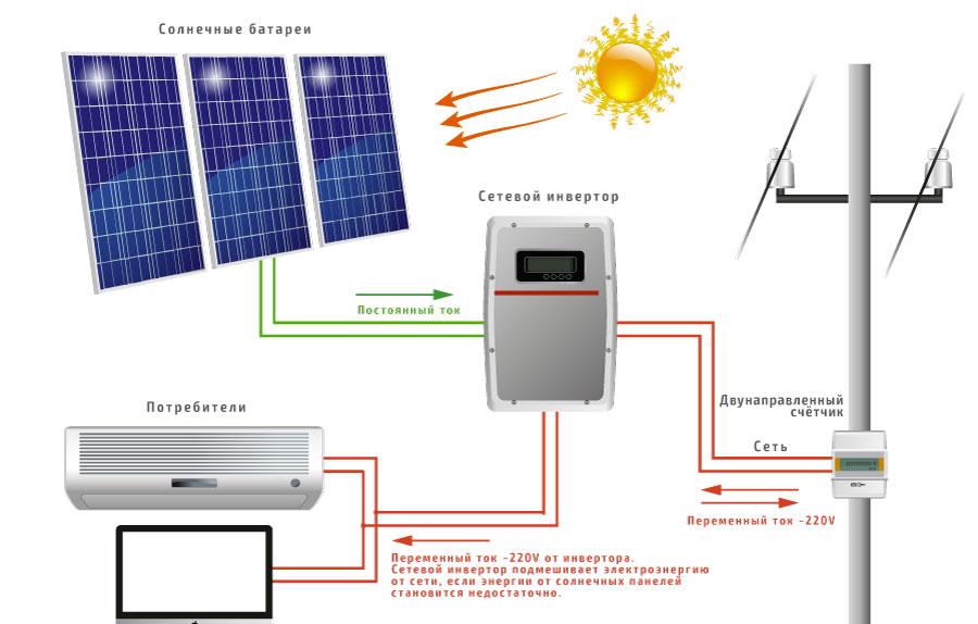 Схема сетевой электростанции