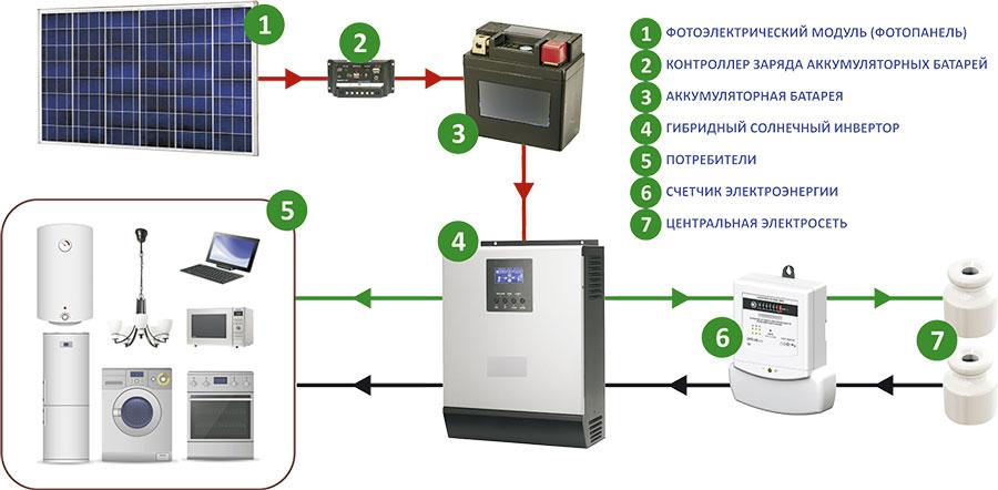 Схема гибридной электростанции