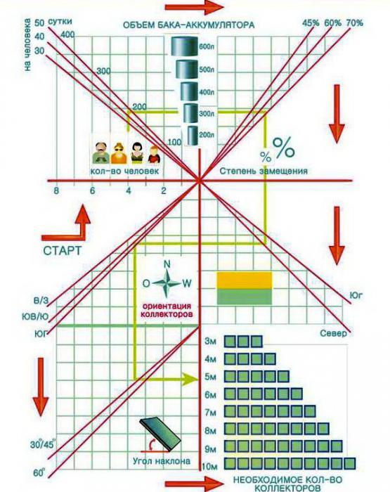 Графическое определение состава оборудования