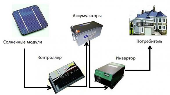 Схема домашней электростанции