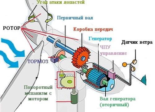 komponenti-vetryanoi-electrostancii.jpg