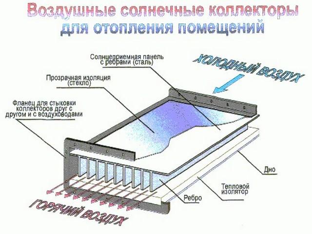 Vozdushniy_solnechniy_kollektor2.jpg