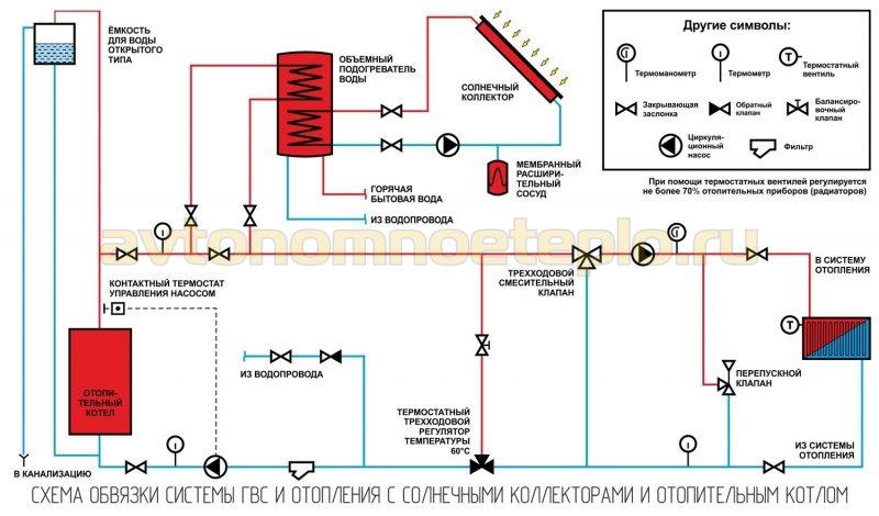 1529254480_obvyazka-solnechnyh-kollektorov-nagreva-vody-s-otopitelnym-kotlom-v-sisteme-doma.jpg