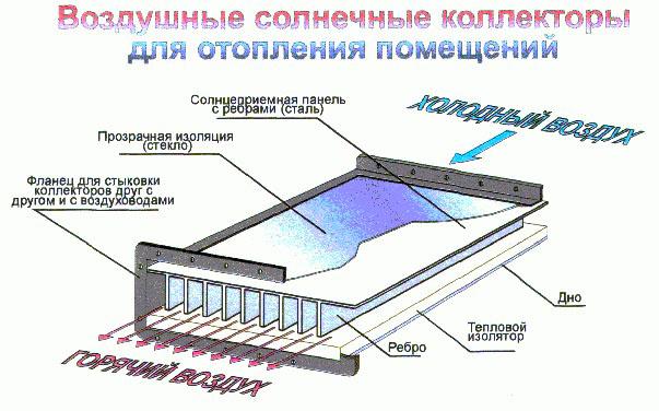 панель – приемник солнечной радиации из металла