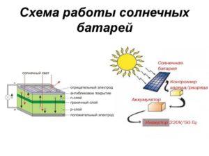 solnechnie-batarei-8-300x225.jpg