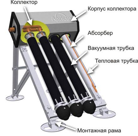 Вакуумных солнечных коллекторов своими руками