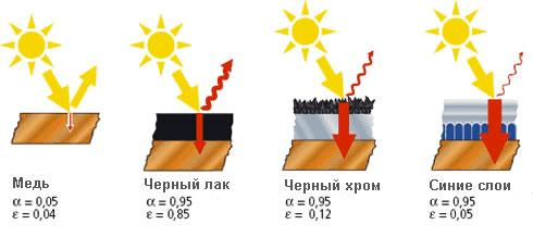 Покрытие солнечного коллектора своими руками