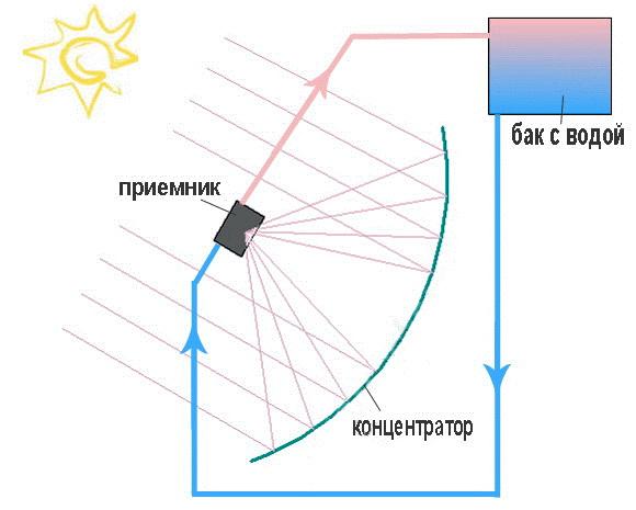 Солнечная батарея 357