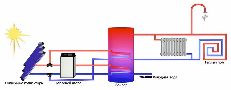 Схемы установки солнечных коллекторов