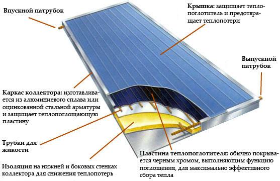 Как делаются солнечные коллекторы для отопления дома